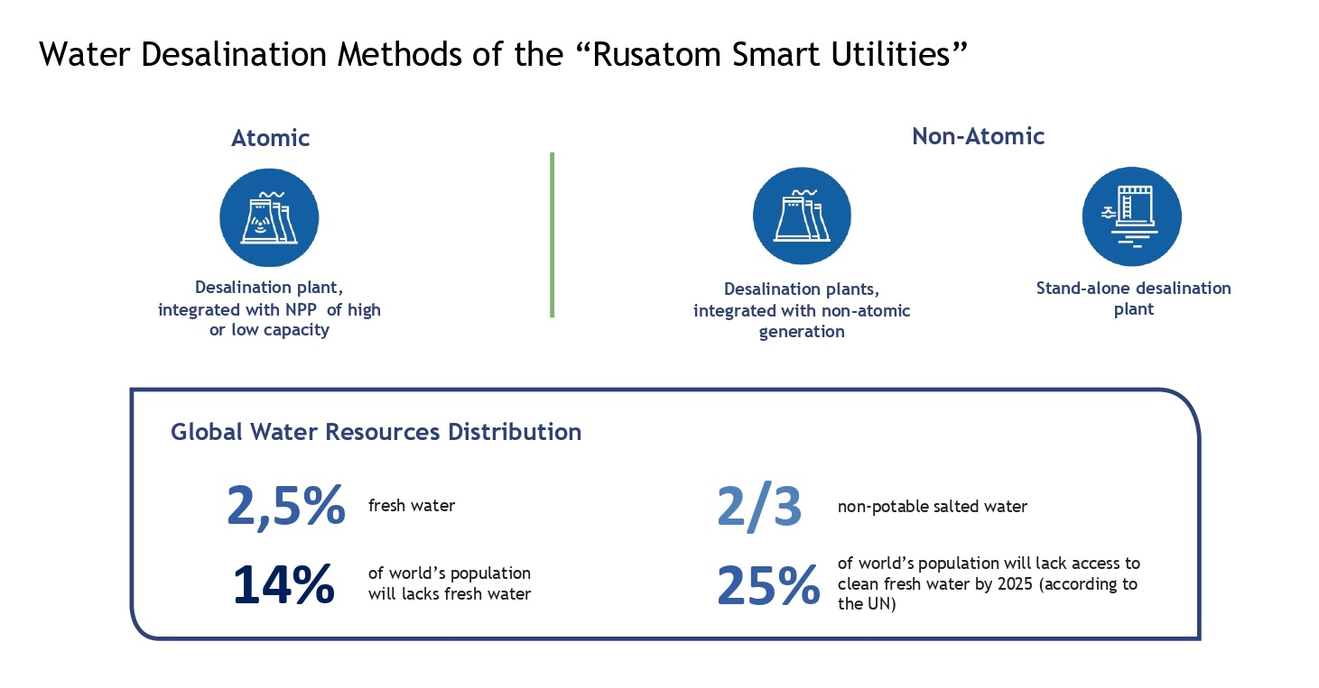 Rosatom_Smart_Utilities_Desalination_options.jpg